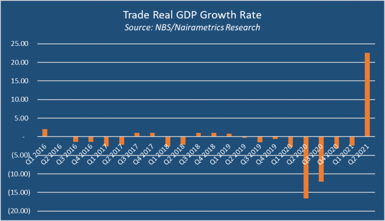 Why Nigeria's GDP grew the fastest since 2014 Why Nigeria's GDP grew the fastest since 2014 2 4 750x432