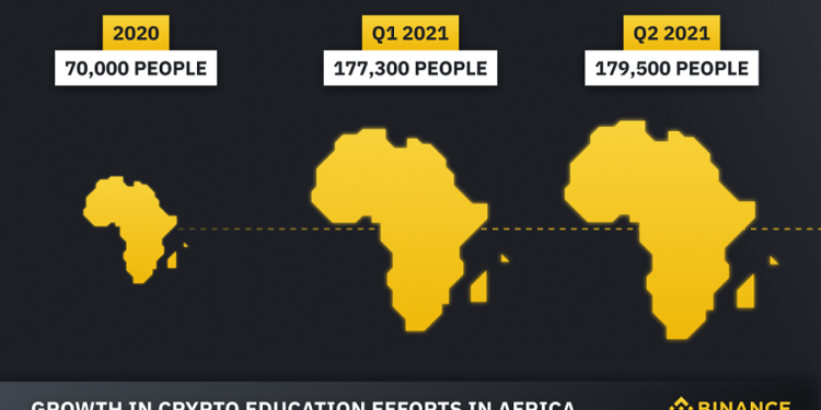 Binance educates over 350,000 Crypto beginners in 2021, remains at the forefront of blockchain education