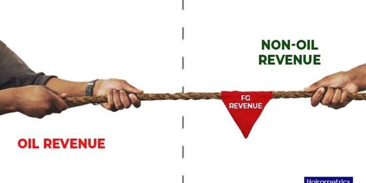 Surge in taxes keeps non-oil revenue above oil revenue as FG generates N3.9 trillion revenue in 8 months